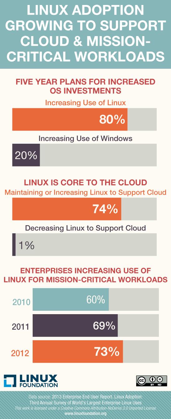 linux kurumsal kullanımı,bulut